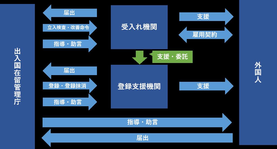 登録支援機関と受入れ機関の鳥観図・チャート