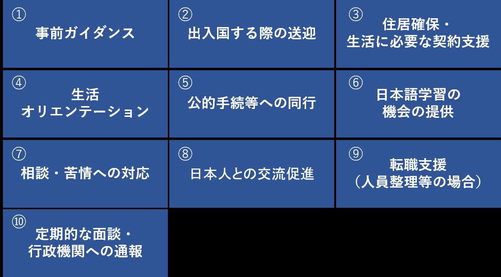 支援計画における必須対応10項目