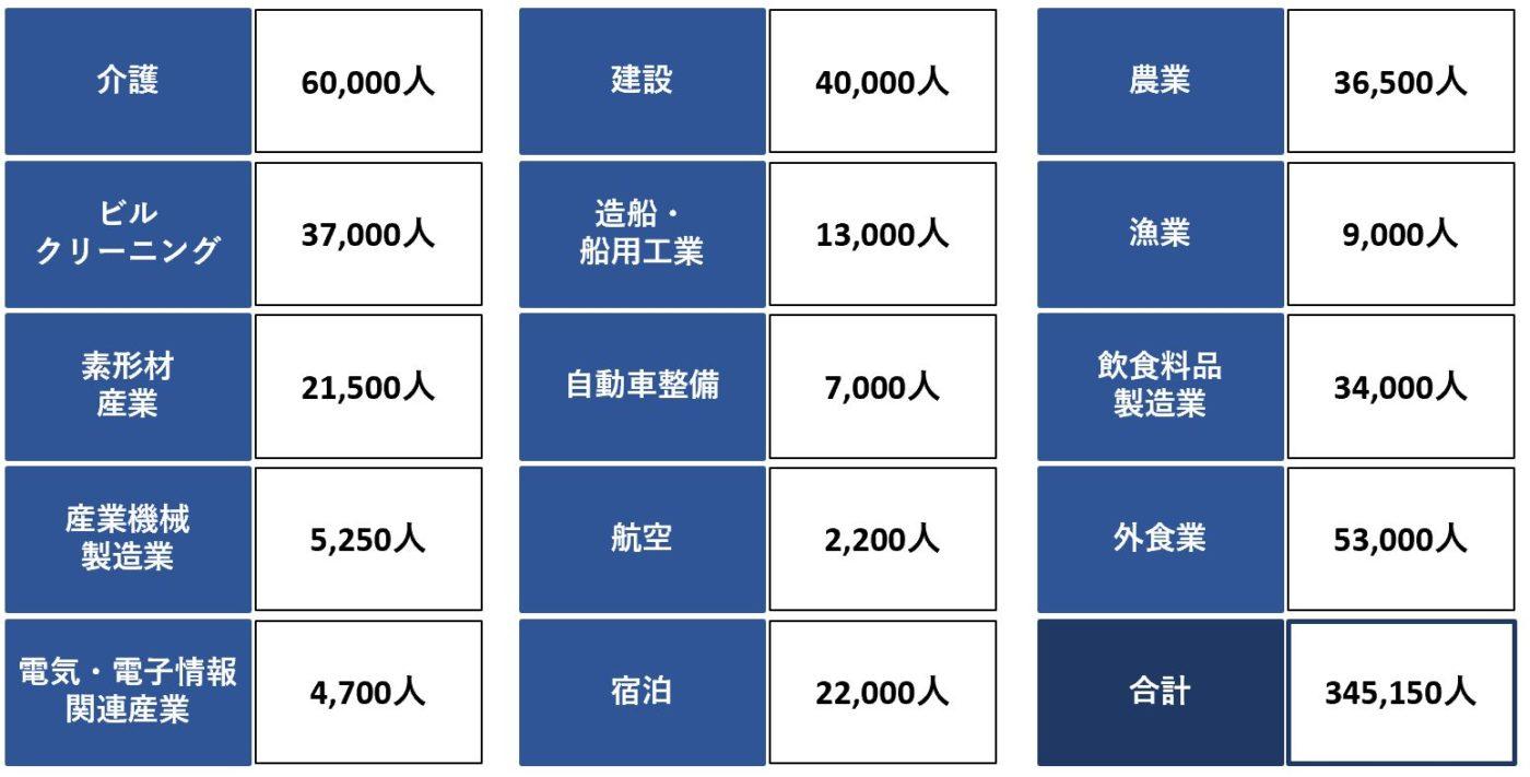 特定技能分野別人員不足状況及び受入見込数 (5年間の最大値)