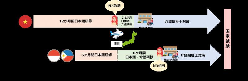 ベトナム、インドネシア・フィリピンEPA介護候補者の訪日前後の日本語研修期間の比較図