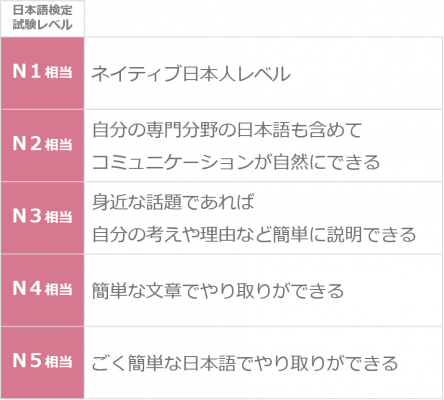 日本語能力試験(JLPT)のレベル