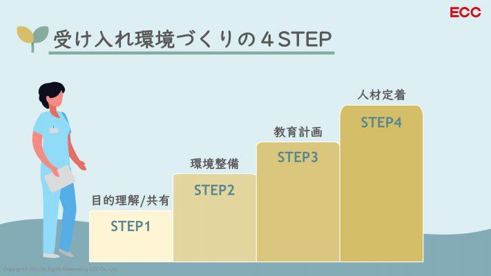 受け入れ環境づくりの4STEP